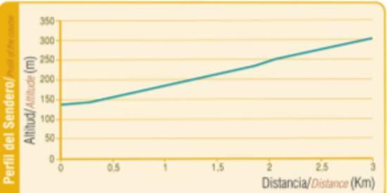 grafico-altitud sendero-monte-cenizas-cartagena-pr-mu-2
