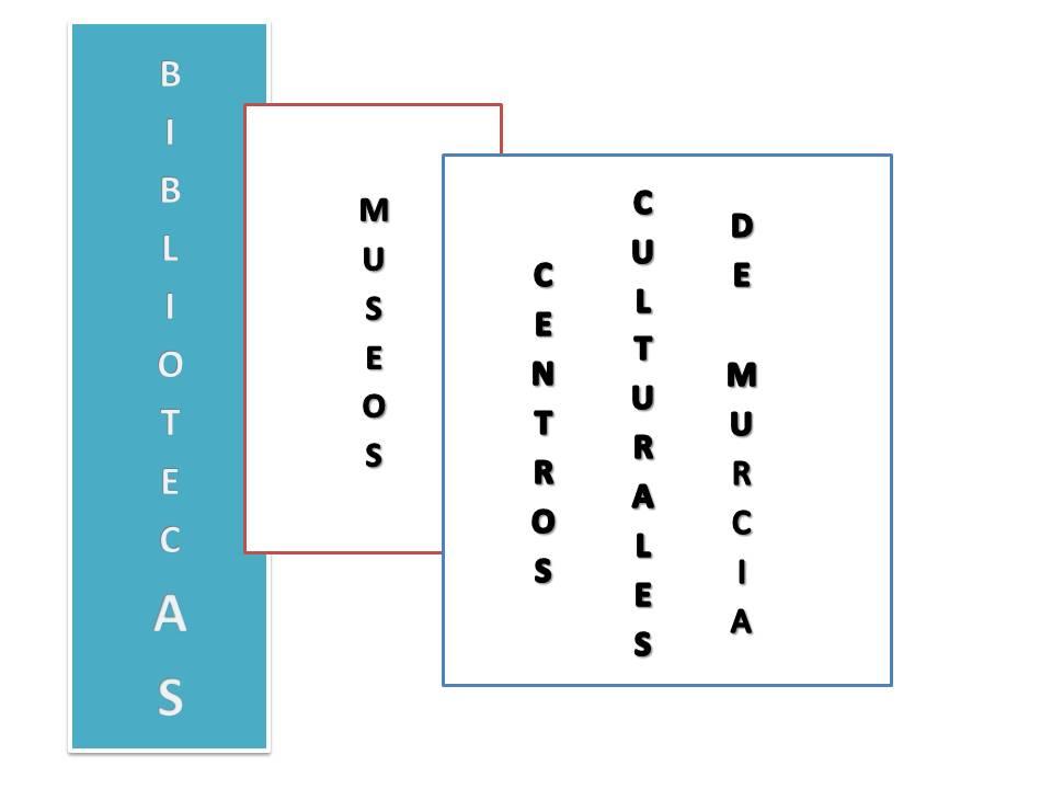 Bibliotecas, Museos y Centros Culturales Murcia